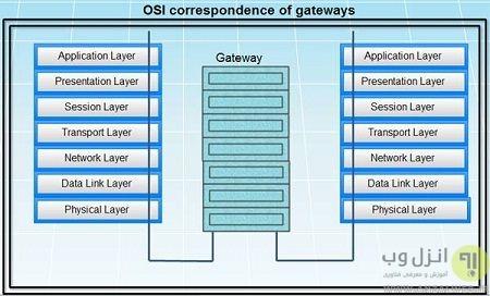 cloud gateway چیست