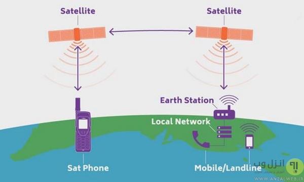 روش کار تلفن ماهواره ای، تلفن های ماهواره ای چگونه کار می کنند؟