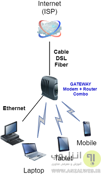 %Gateway در شبکه چیست؟