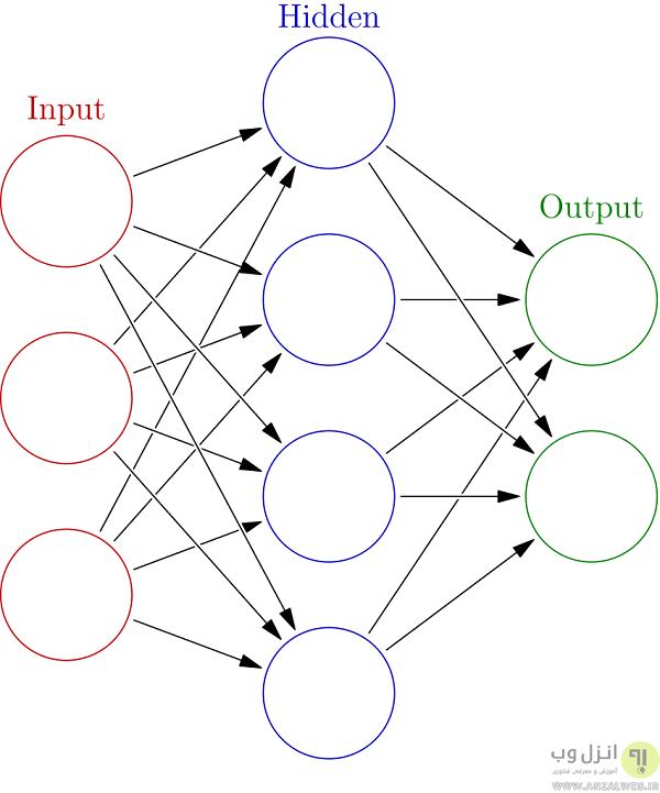 یادگیری ماشین به زبان ساده