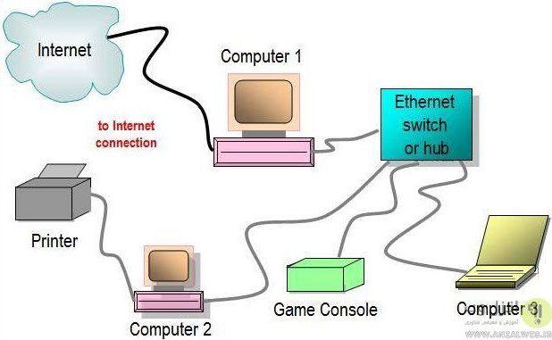 نحوه کار اترنت