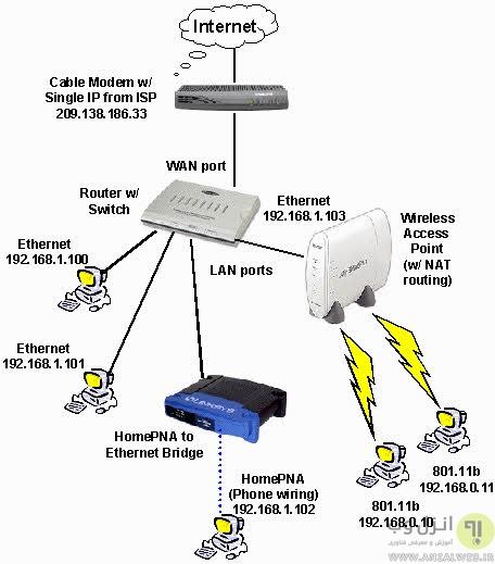 شبکه بی سیم اترنت