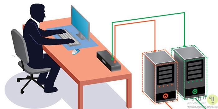اتصال دو یا چند کامپیوتر به یک مانیتور