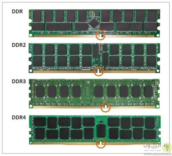 مدل رم، DDR به چه معناست؟ راهنمای خرید رم برای لپ تاپ