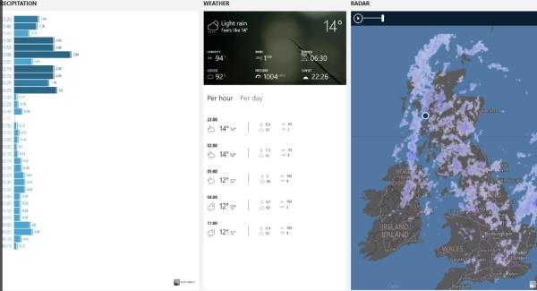 نرم افزار پیش بینی آب و هوا برای ویندوز، Rain Gauge