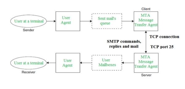 %پروتکل SMTP چیست؟
