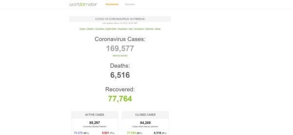 مشاهده تعداد افراد مبتلا به کرونا در دنیا با سرویس Worldometer