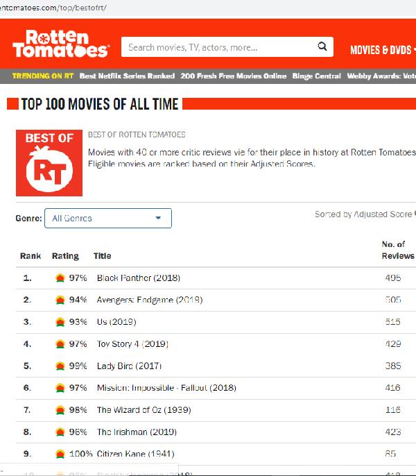 معرفی فیلم های برتر در سایت Rotten tomatoes