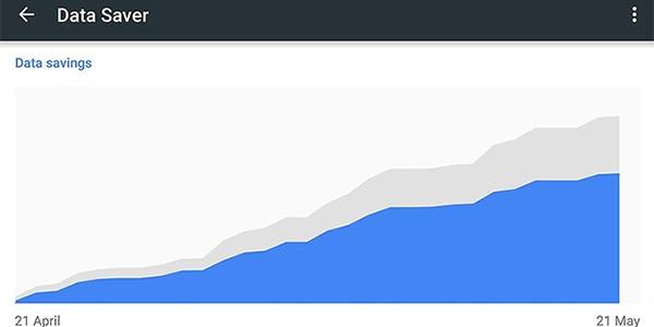 برای افزایش سرعت مرورگر گوگل کروم استفاده از داده را کاهش دهید