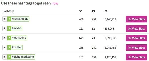 رکورد هشتگ توییتر