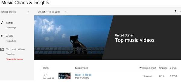 موضوعات پربازدید در یوتیوب