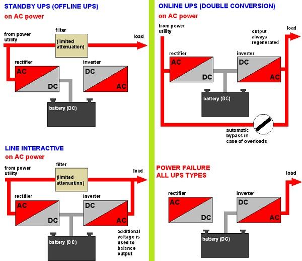 سیستم برق اضطراری یا UPS چیست و چگونه یک UPS مناسب انتخاب کنیم؟