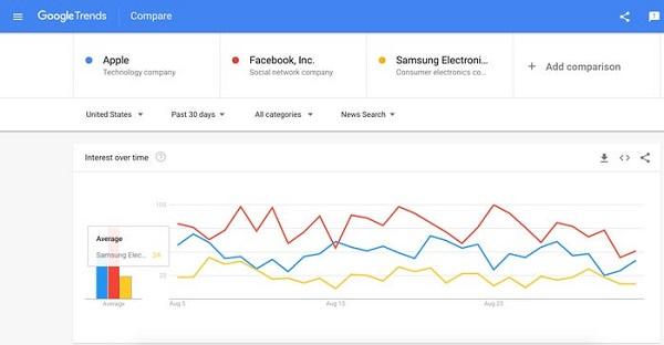 بیشترین کلمات سرچ شده در گوگل