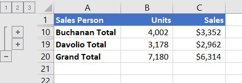 گروه بندی در اکسل: ایجاد گزارشی خلاصه با چارت تصور کنید که در گروه بندی در اکسل میخواهید گزارشی خلاصه با دادهها ایجاد کنید و در آن تنها از مجموع آن دادهها که به صورت چارت هستند، استفاده کنید. ابتدا دادههای خود را گروهبندی کنید. سپس جزییات را با کلیک روی 1، 2 و 3 و همین طور + یا – پنهان کنید. به گونهای که فقط مجموع هر بخش نمایان باشد. به تصویر زیر توجه کنید: داده Summary موردنظر خود را که میخواهید تبدیل به چارت شود، انتخاب کنید. به عنوان مثال، برای ایجاد چارت دو مجموع Buchanan و Davolio، بدون مجموع کل، باید سلولهای A1 را تا C19 انتخاب کنید. سپس به Insert > Charts > Recommended Charts بروید. روی سربرگ All Charts بزنید و نوع چارت را انتخاب کنید. ما Clustered Column را انتخاب کردیم. اگر در فهرست دادهها چیزی را پنهان یا نمایان کنید، در چارت نیز تغییراتی ایجاد میشود.